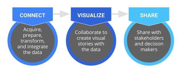 data-studio-workflow