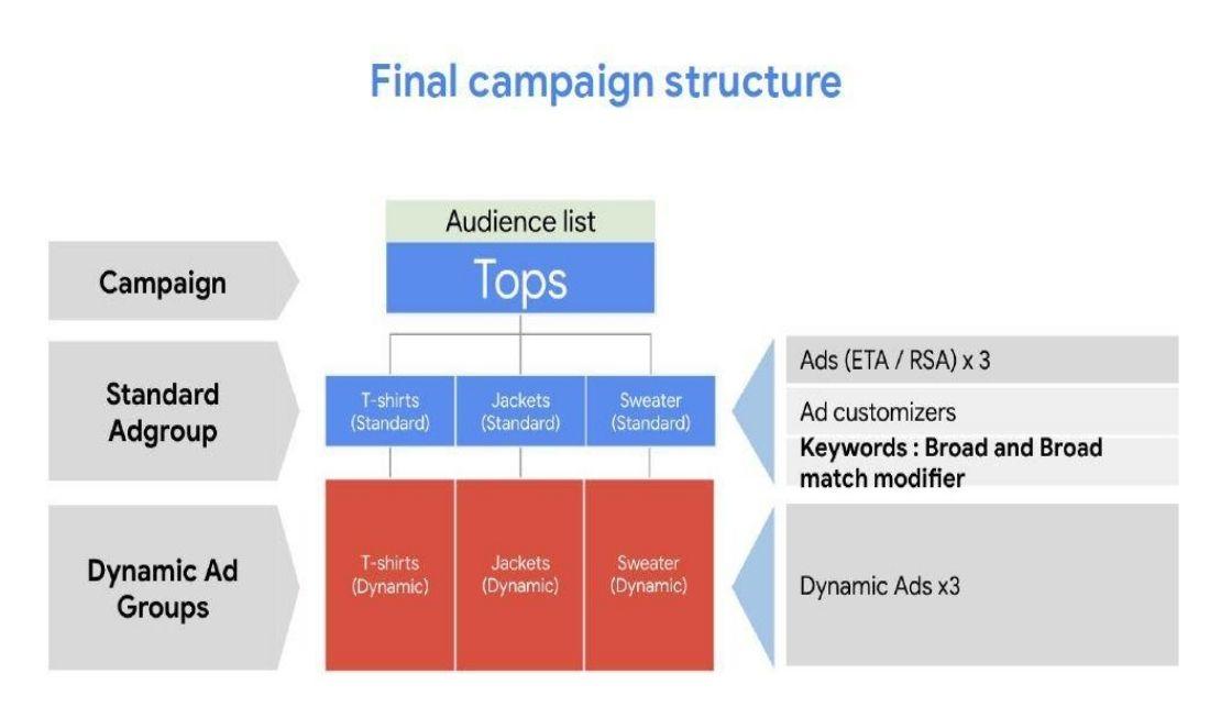 Estrutura Hagakure Google Ads