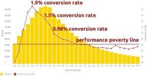 Conversion rate mobile data