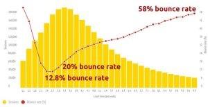 Conversion rate mobile